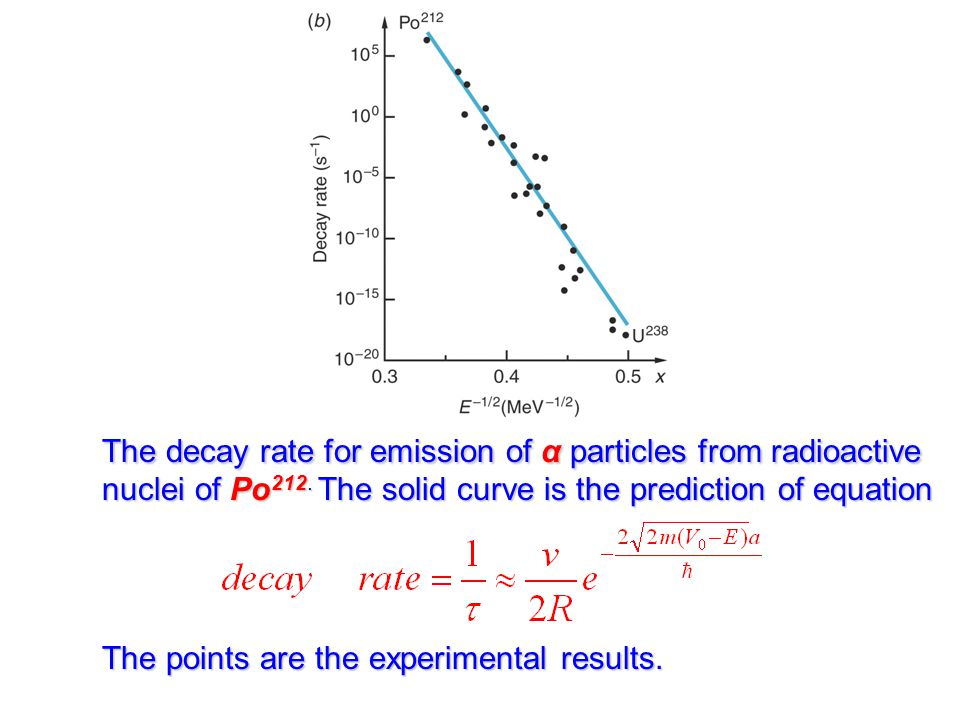 The decay rate for emission of α particles from radioactive nuclei of Po212. The solid curve is the prediction of equation