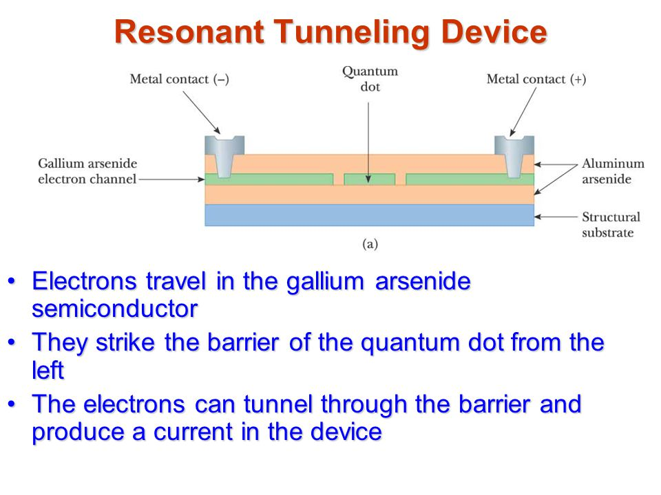Resonant Tunneling Device
