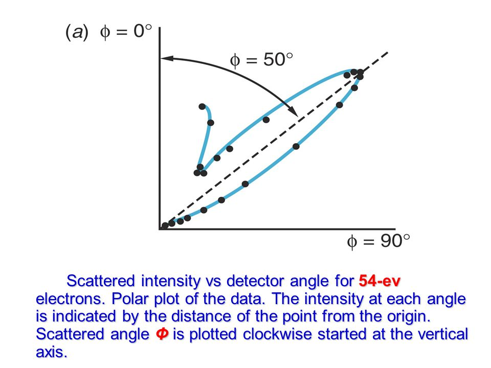 Scattered intensity vs detector angle for 54-ev electrons