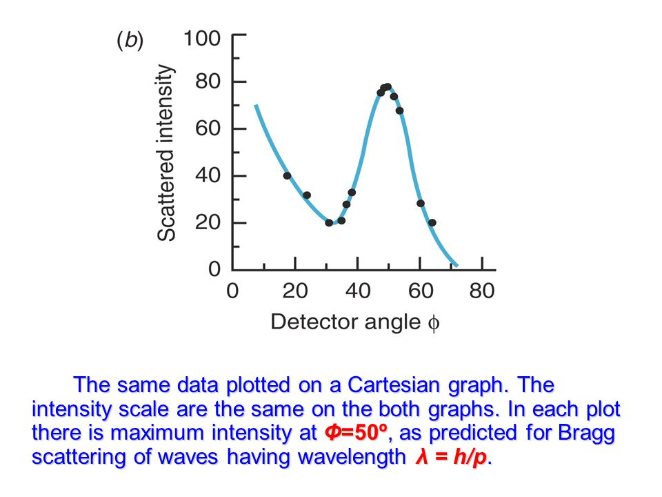 The same data plotted on a Cartesian graph
