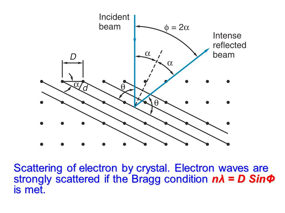 Scattering of electron by crystal