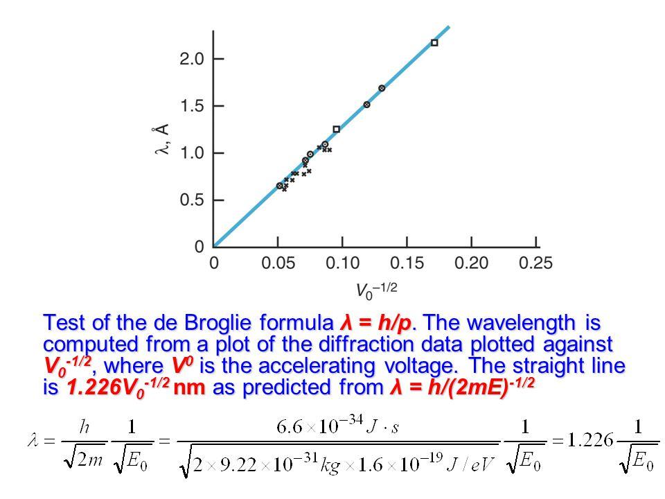 Test of the de Broglie formula λ = h/p