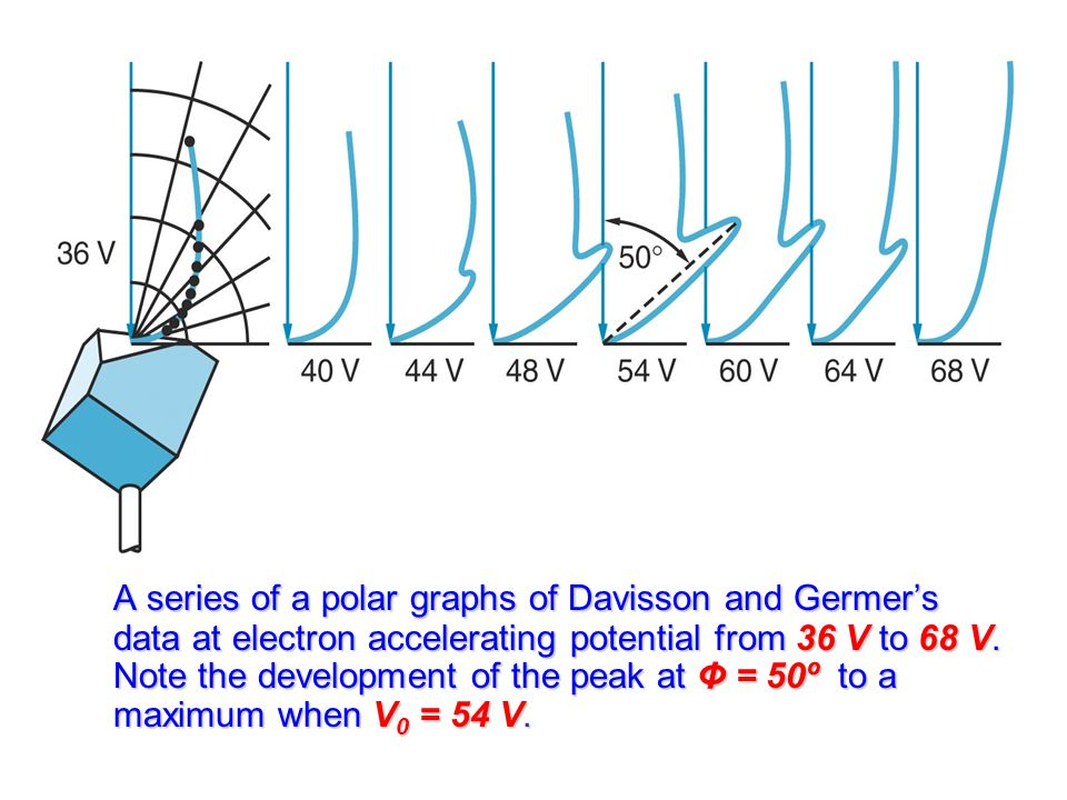 A series of a polar graphs of Davisson and Germer's data at electron accelerating potential from 36 V to 68 V.