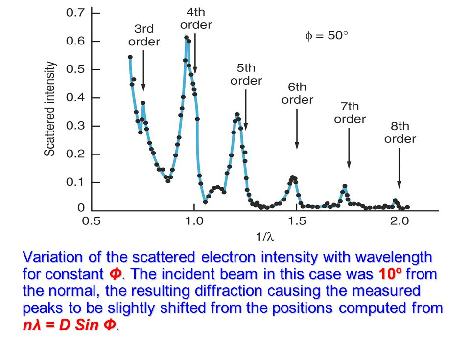 Variation of the scattered electron intensity with wavelength for constant Φ.
