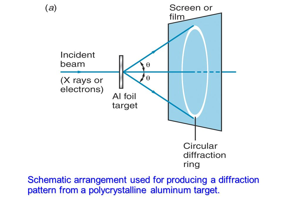 Schematic arrangement used for producing a diffraction pattern from a polycrystalline aluminum target.