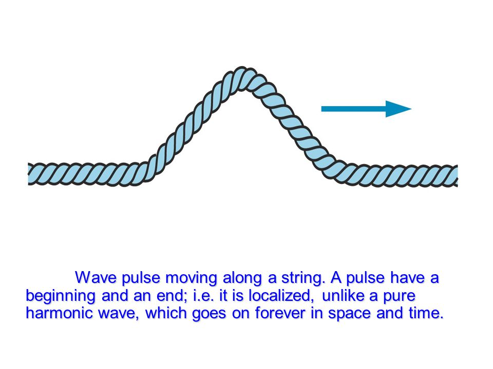 Wave pulse moving along a string