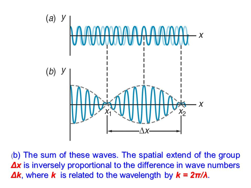 (b) The sum of these waves