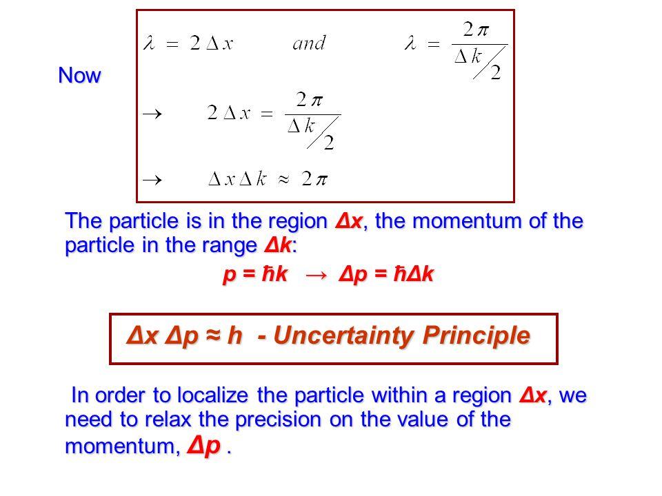Δx Δp ≈ h - Uncertainty Principle
