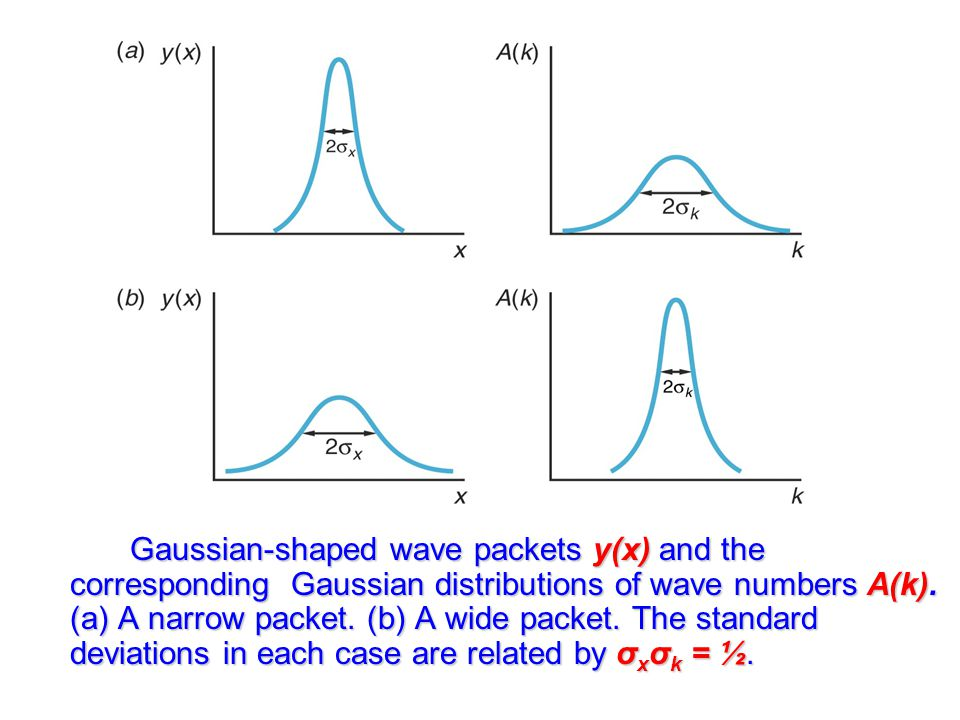 Gaussian-shaped wave packets y(x) and the corresponding Gaussian distributions of wave numbers A(k).