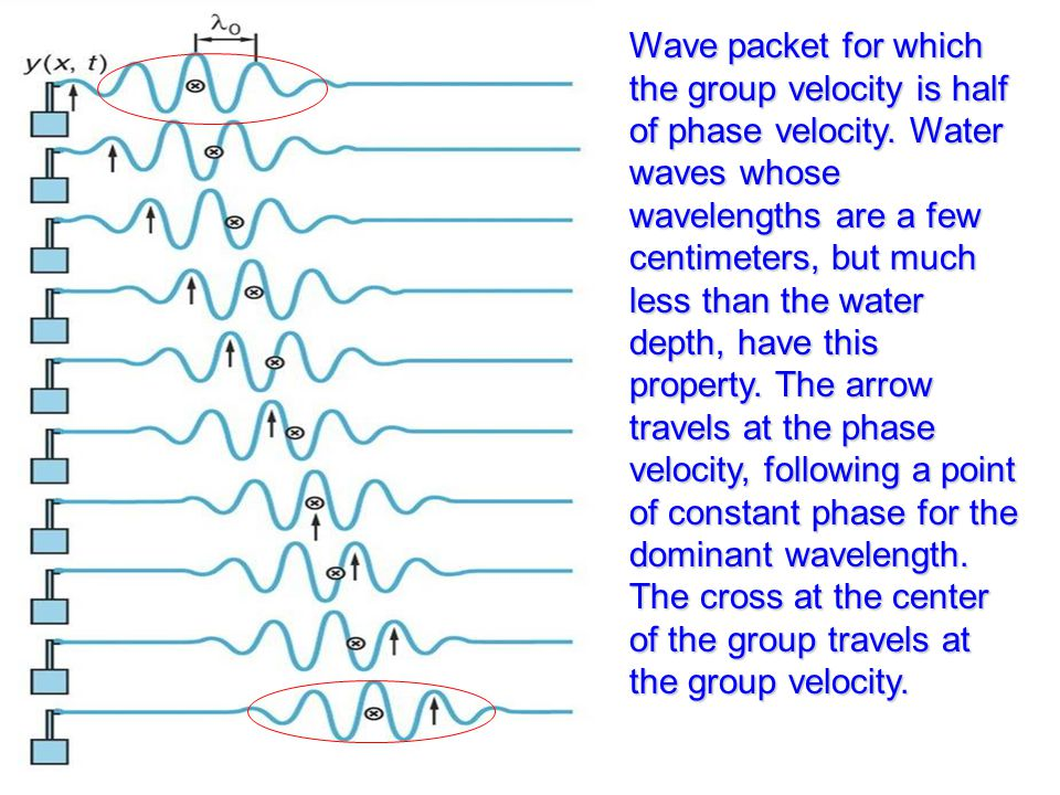 Wave packet for which the group velocity is half of phase velocity