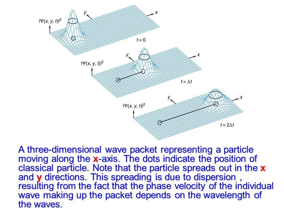 A three-dimensional wave packet representing a particle moving along the x-axis.