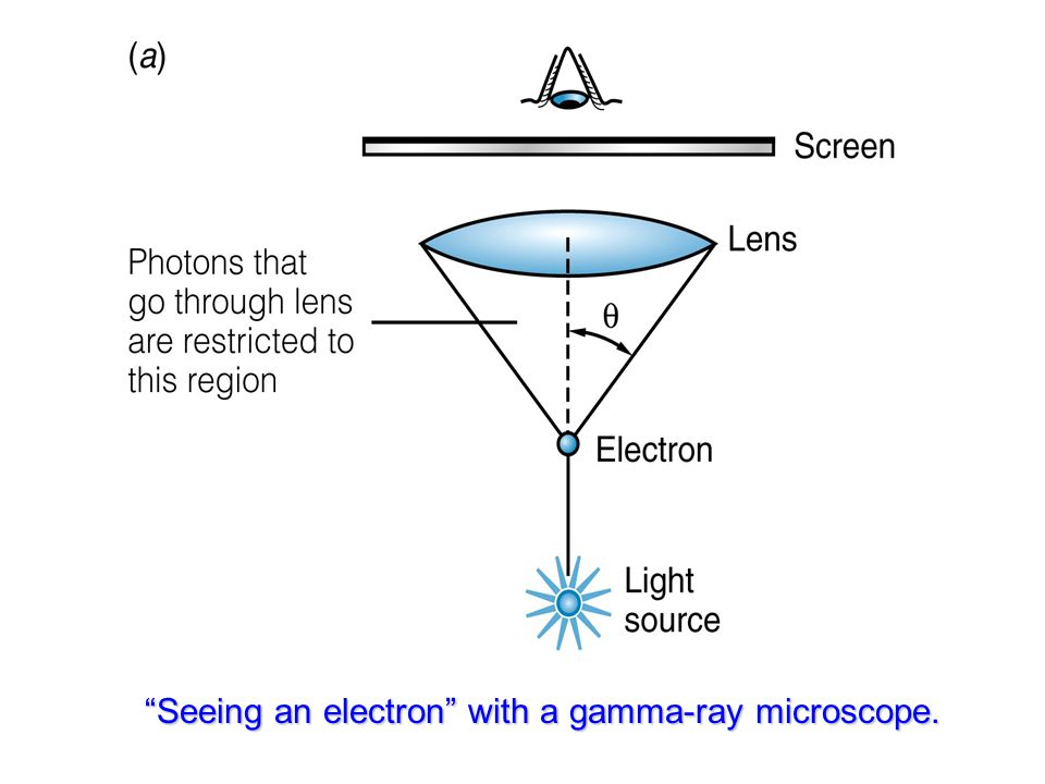 Seeing an electron with a gamma-ray microscope.