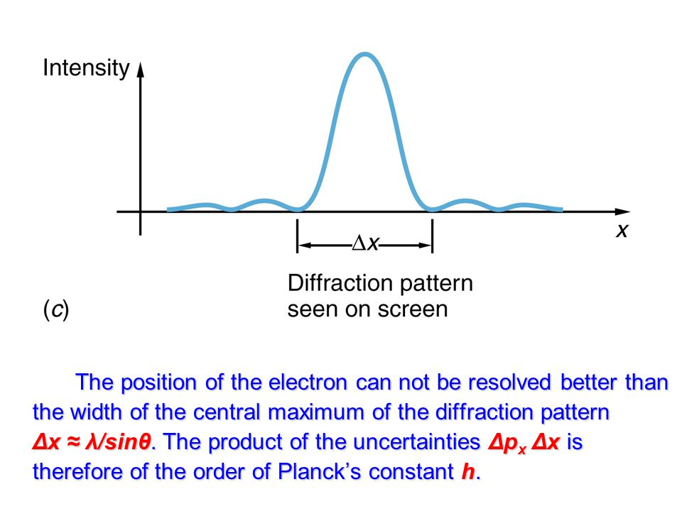 The position of the electron can not be resolved better than the width of the central maximum of the diffraction pattern Δx ≈ λ/sinθ.