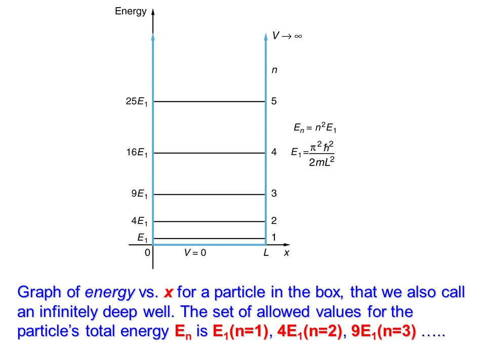Graph of energy vs. x for a particle in the box, that we also call an infinitely deep well.