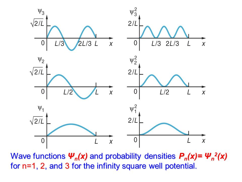 Wave functions Ψn(x) and probability densities Pn(x)= Ψn2(x) for n=1, 2, and 3 for the infinity square well potential.