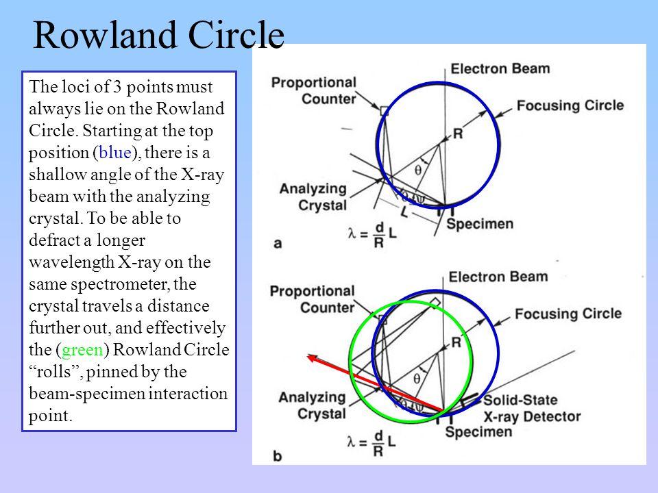 Rowland Circle