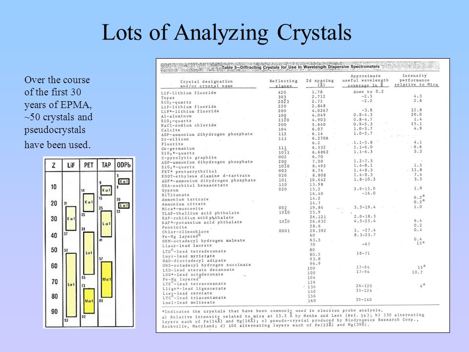 Lots of Analyzing Crystals