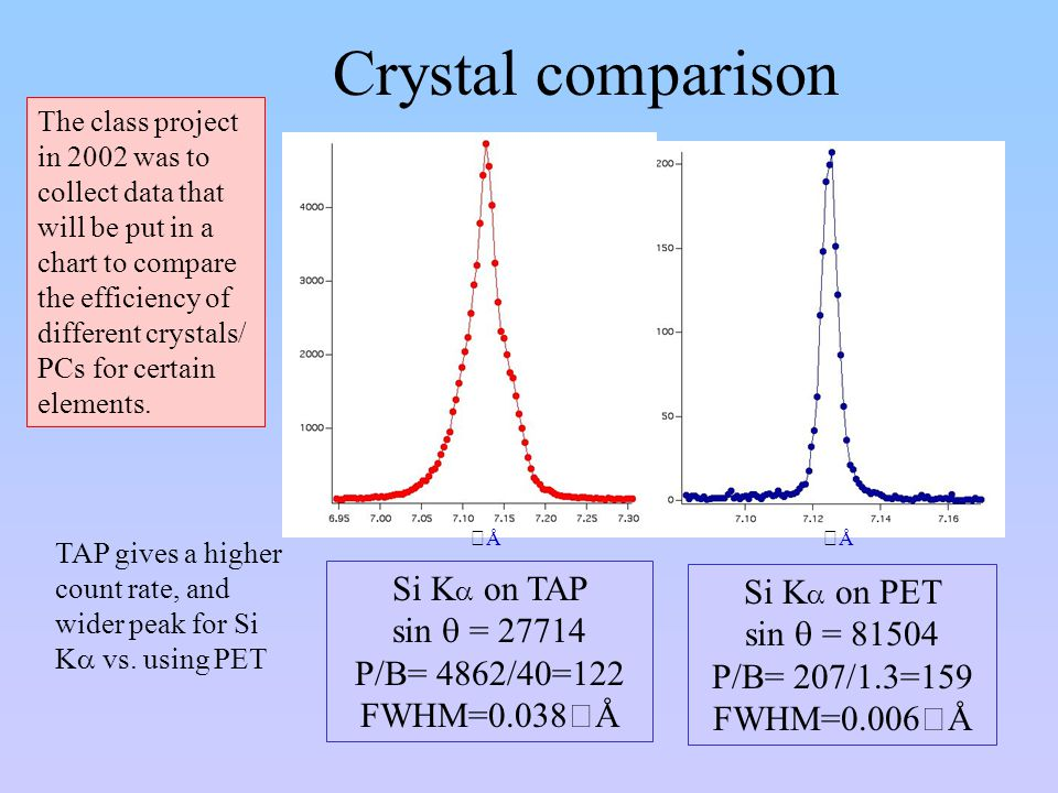 Crystal comparison