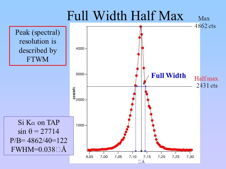 Full Width Half Max Peak (spectral) resolution is described by FTWM