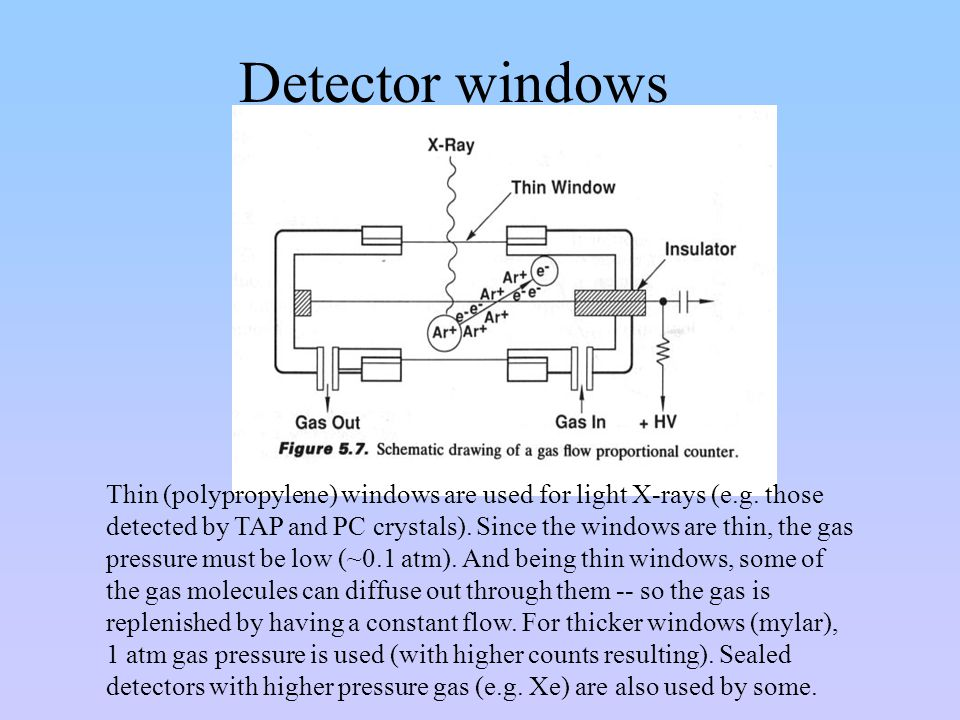 Detector windows