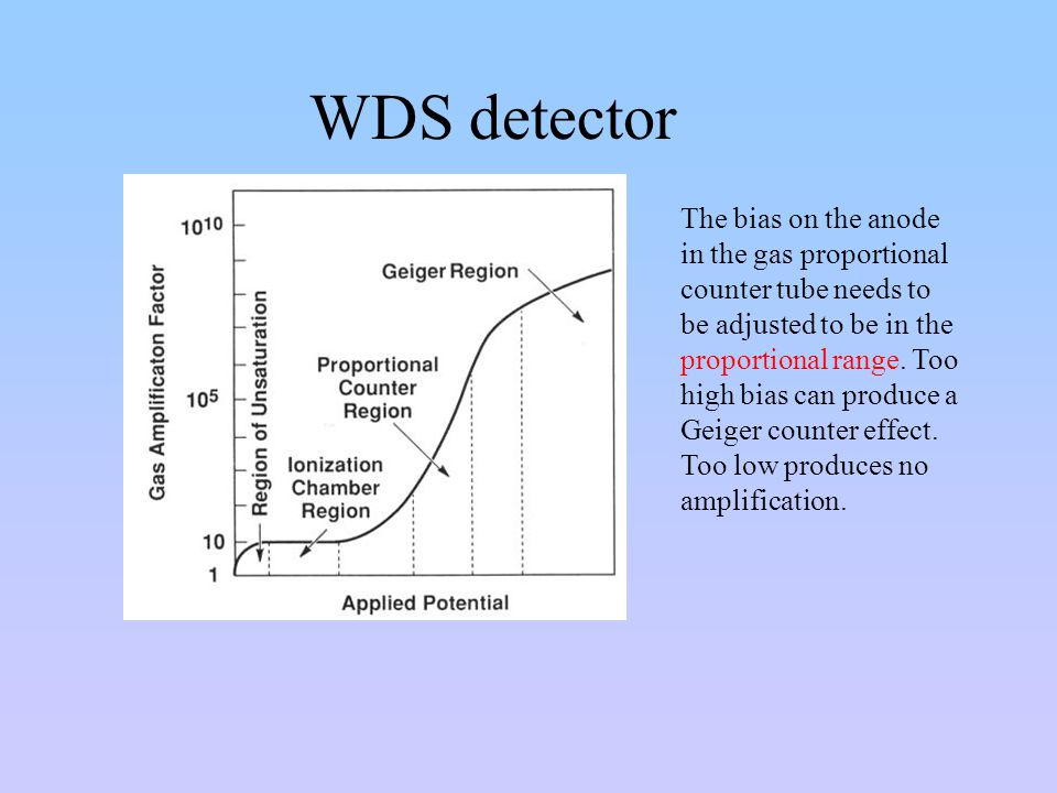 WDS detector