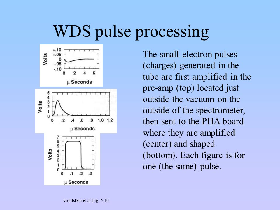 WDS pulse processing