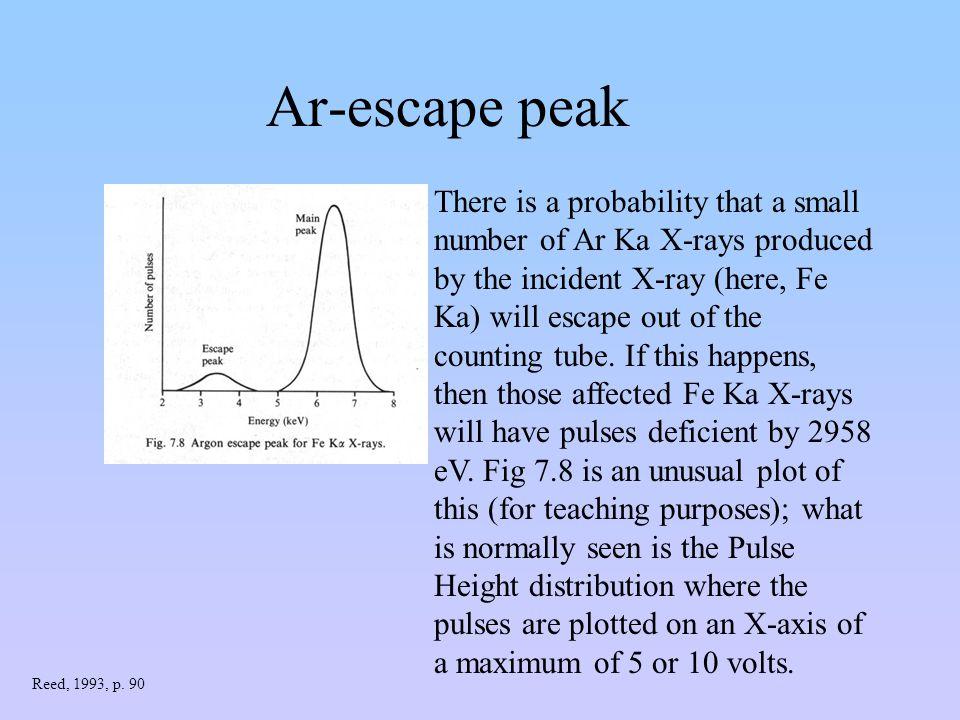Ar-escape peak