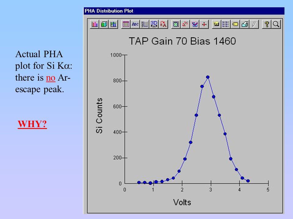 Actual PHA plot for Si Ka: there is no Ar-escape peak.
