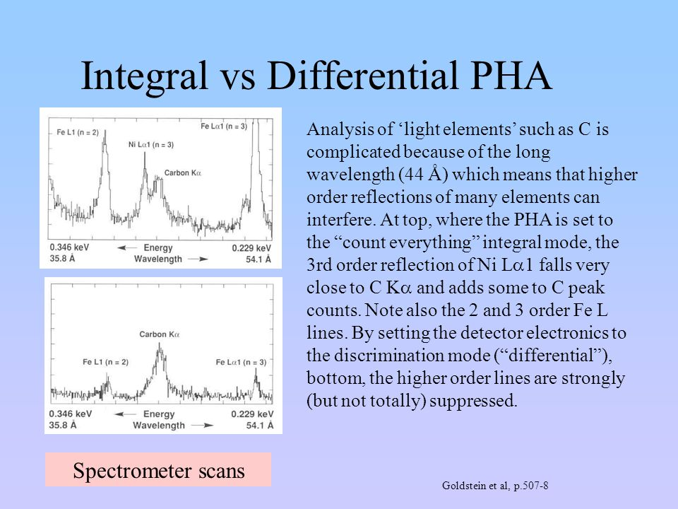 Integral vs Differential PHA