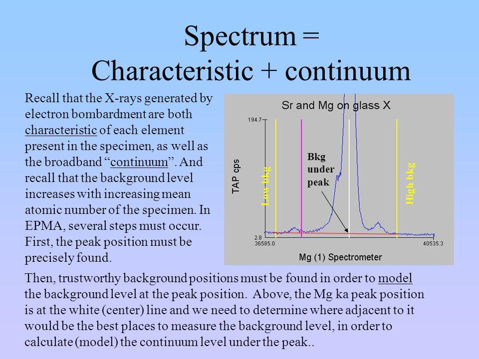 Spectrum = Characteristic + continuum