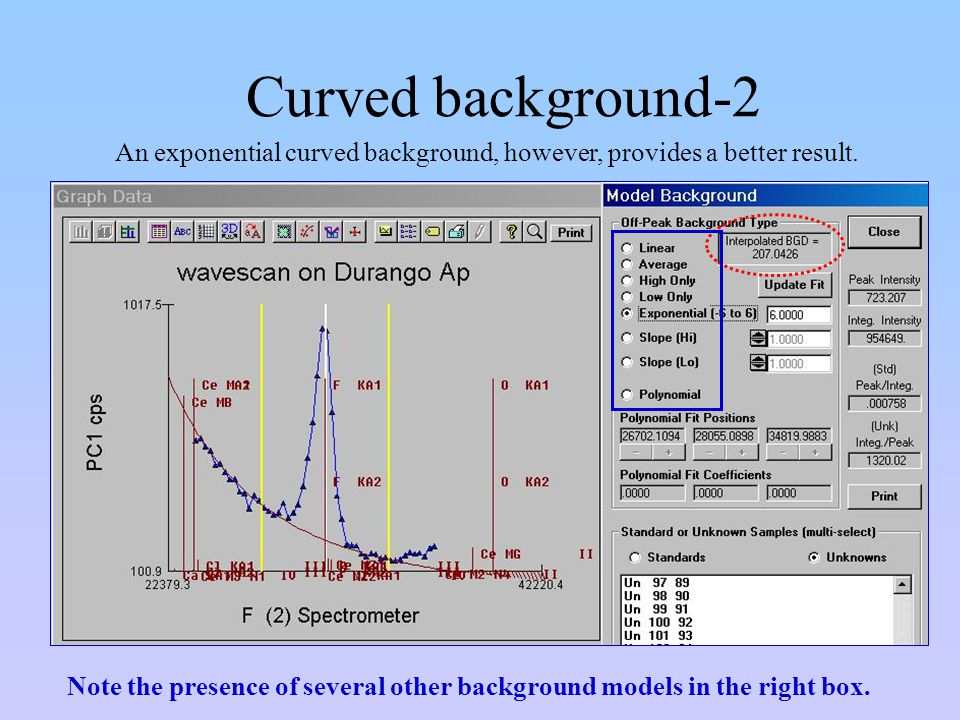 Curved background-2 An exponential curved background, however, provides a better result.