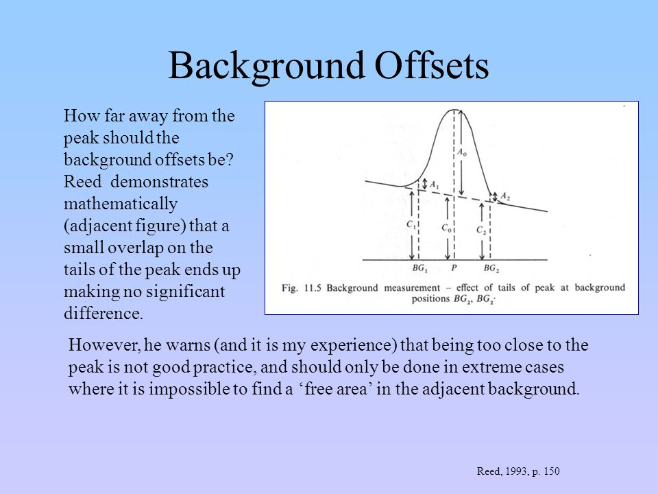 Background Offsets