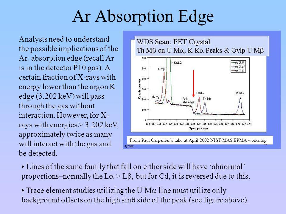 Ar Absorption Edge