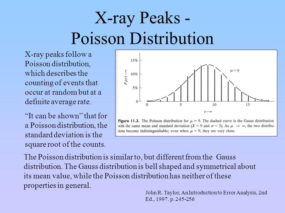 X-ray Peaks - Poisson Distribution