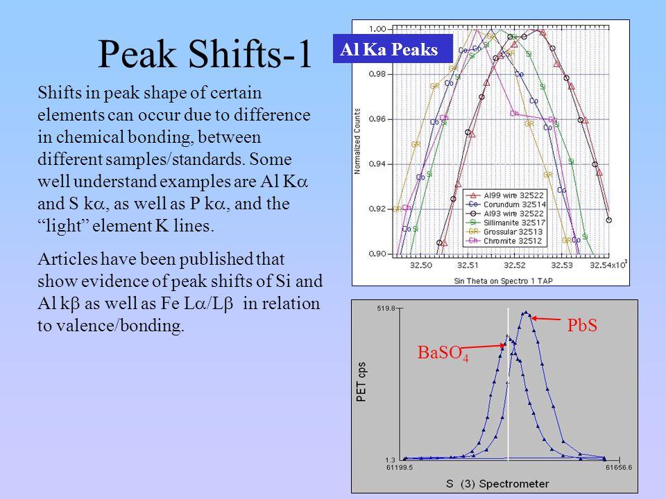 Peak Shifts-1 Al Ka Peaks