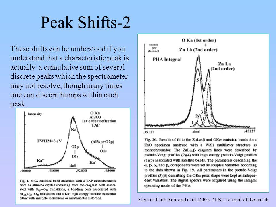 Peak Shifts-2