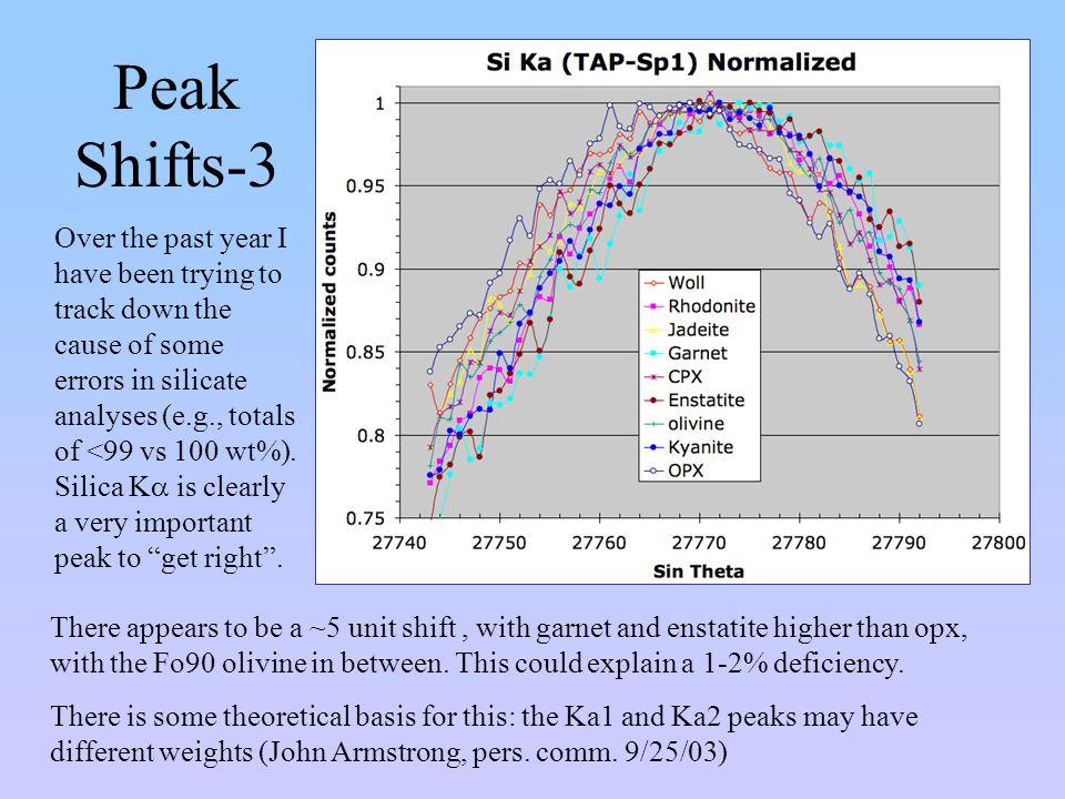 Peak Shifts-3