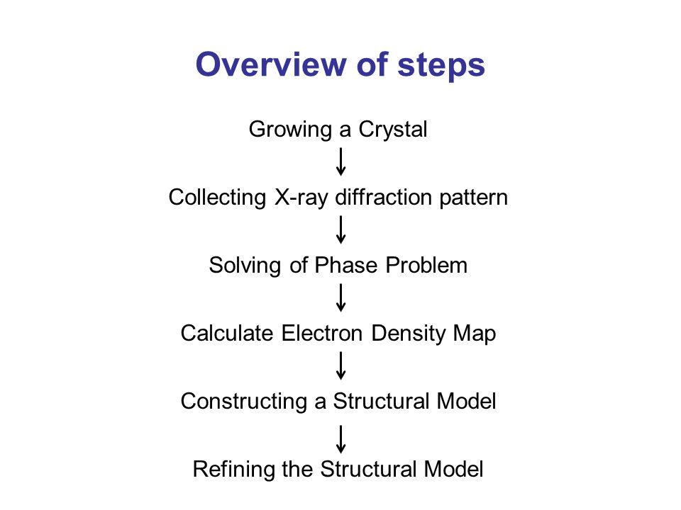 Overview of steps Growing a Crystal
