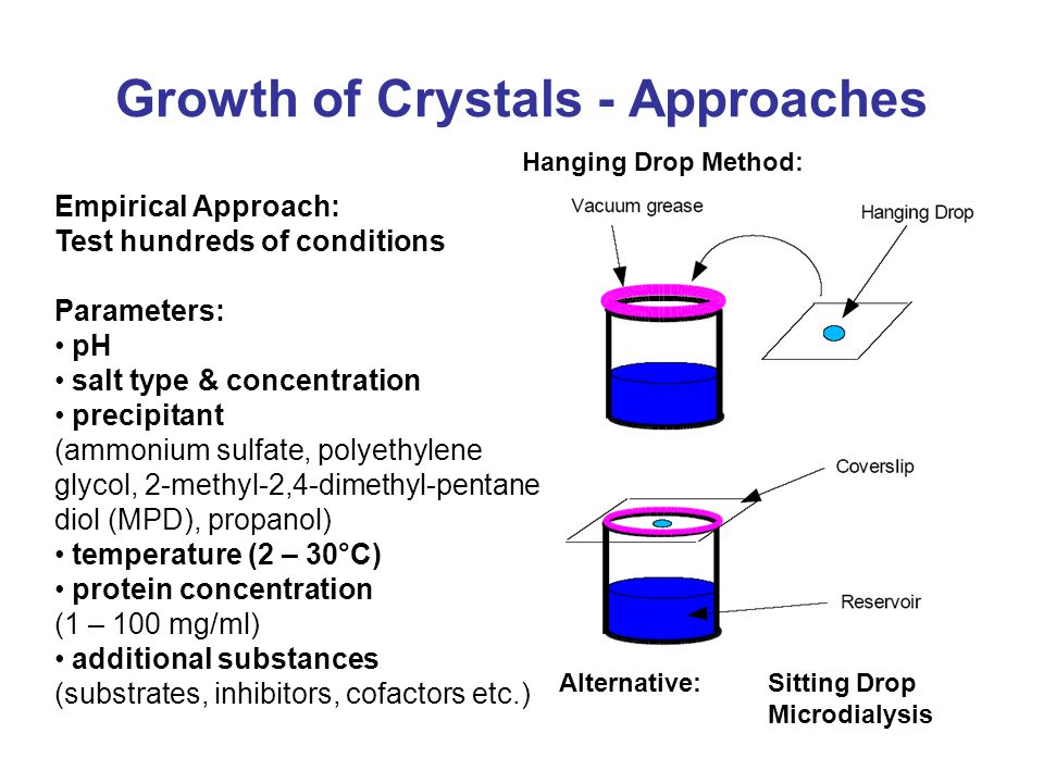 Growth of Crystals - Approaches