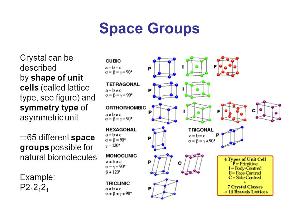 Space Groups Crystal can be described