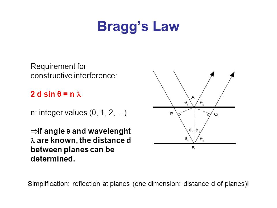 Bragg's Law Requirement for constructive interference: 2 d sin θ = n l