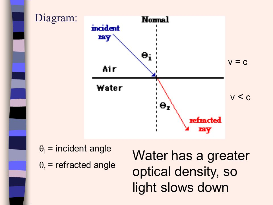 Water has a greater optical density, so light slows down