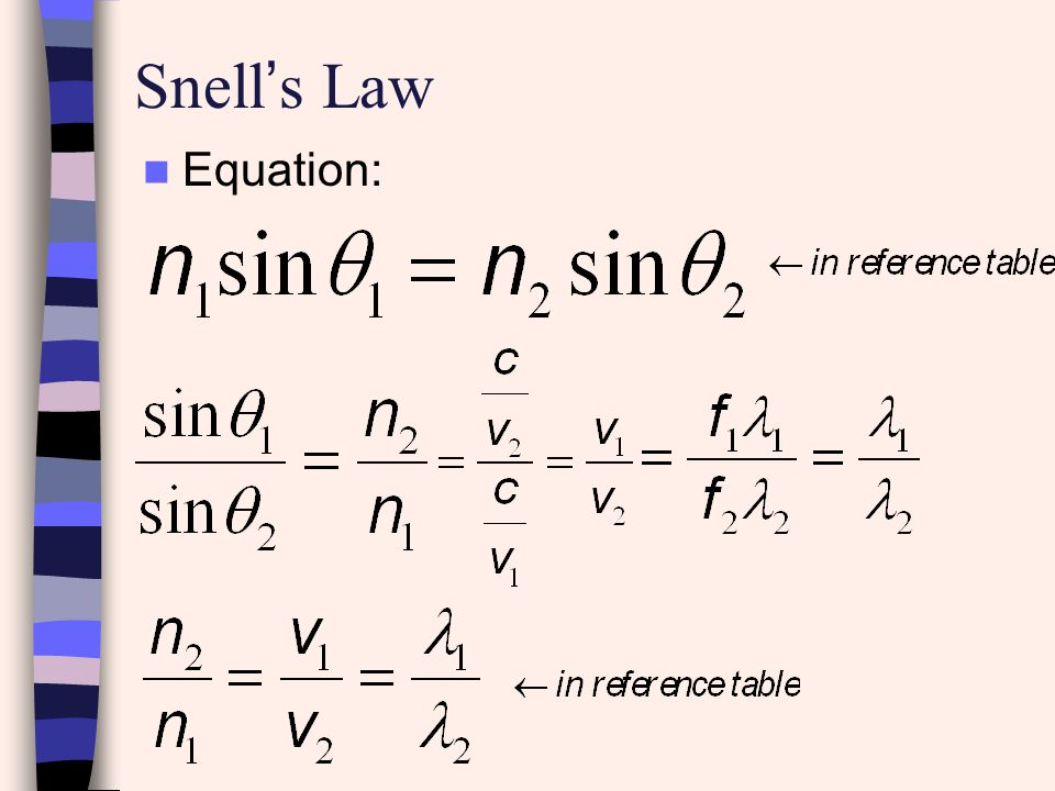 Snell's Law Equation: