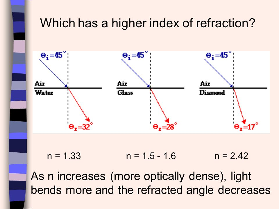 Which has a higher index of refraction