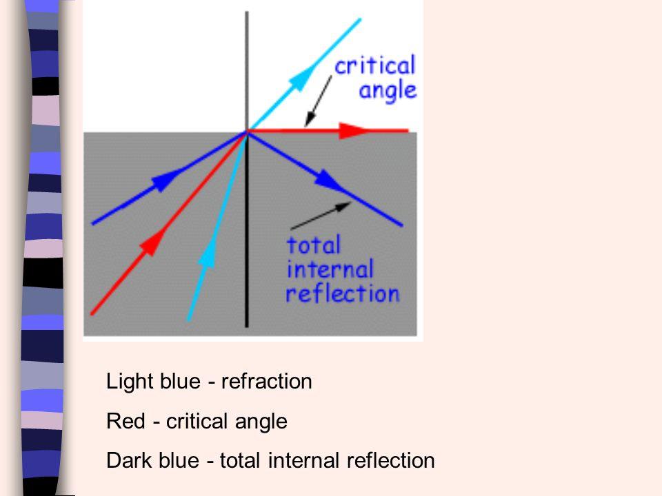 Light blue - refraction