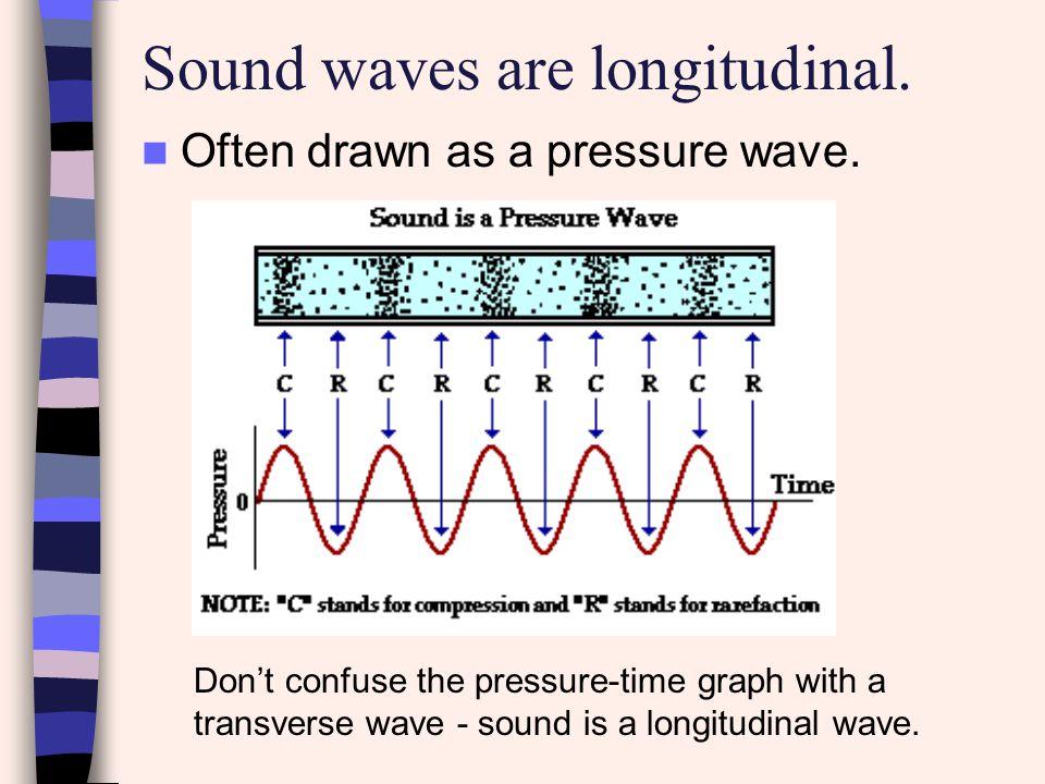 Sound waves are longitudinal.