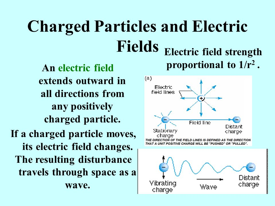 Charged Particles and Electric Fields