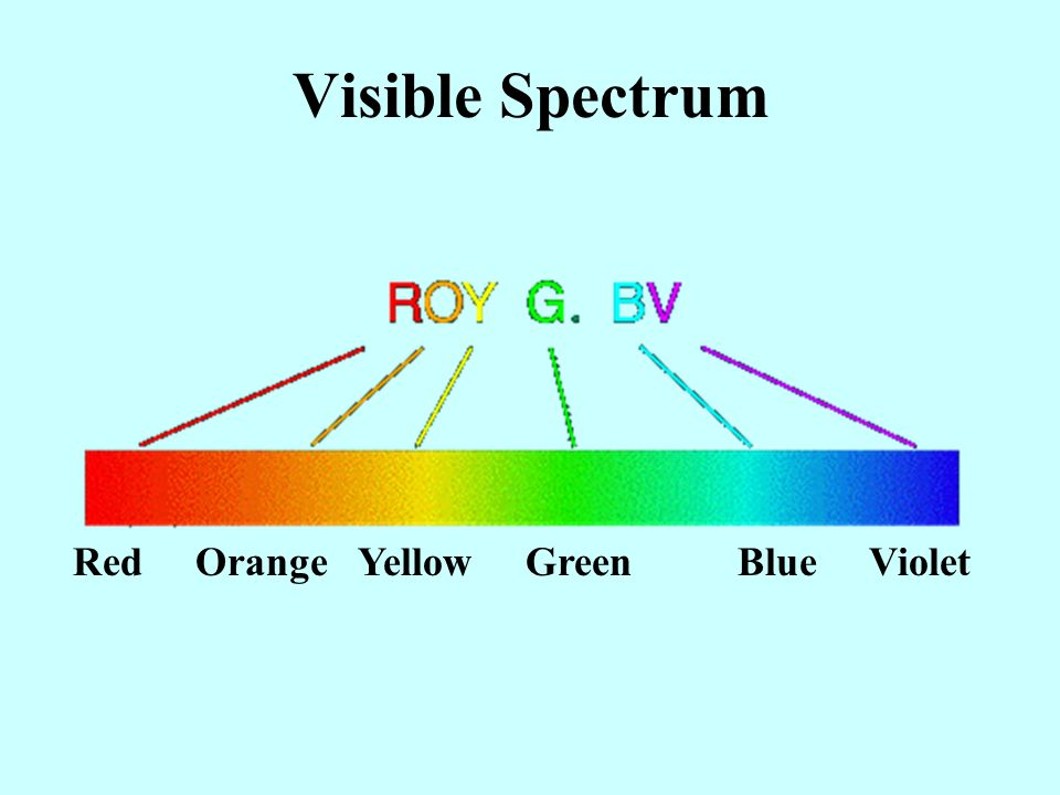 Visible Spectrum Red Orange Yellow Green Blue Violet