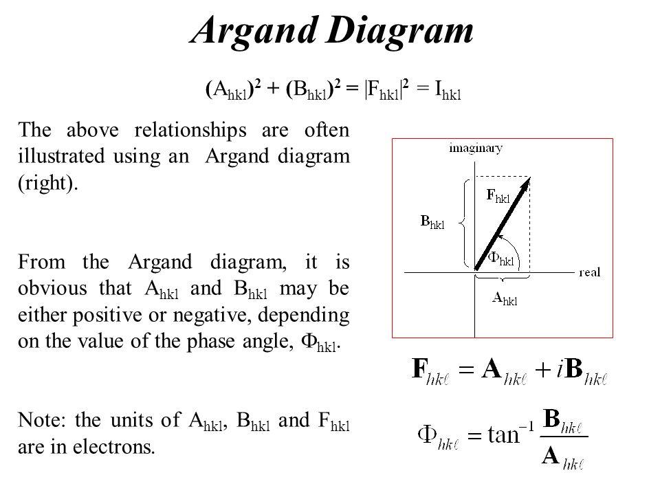Argand Diagram (Ahkl)2 + (Bhkl)2 = |Fhkl|2 = Ihkl
