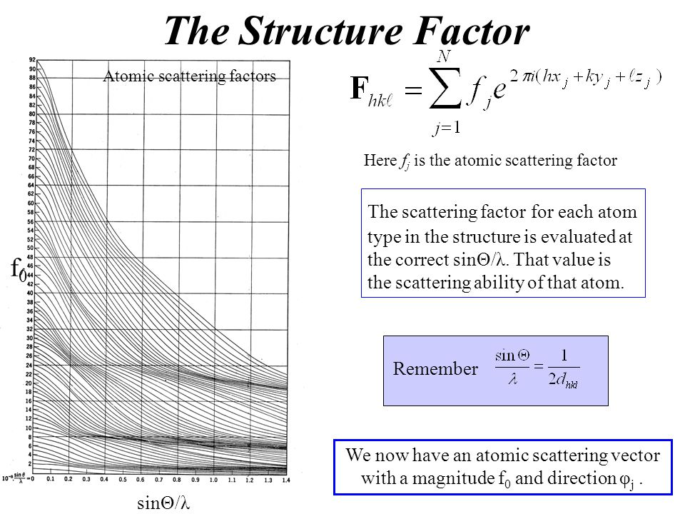The Structure Factor f0 The scattering factor for each atom